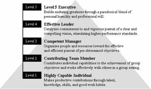 directional strategies to stimulate higher levels of performance The 5 best strategies to improve your productivity and work performance the 5 best strategies to improve your productivity and increase the risk of heart.