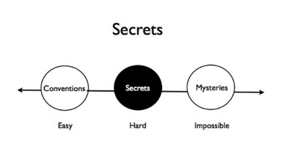 Secrets - zero to one.png