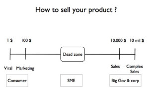 how to sell your product - zero to one