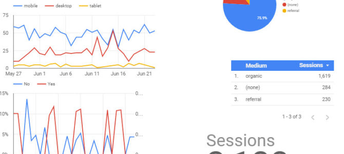 Using Google Data Studio To Understand Your Customer