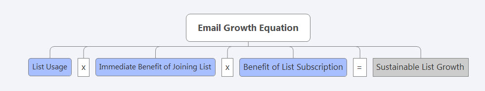 email-growth-equation